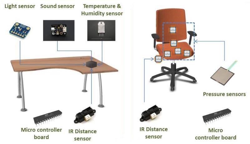 En busca del mobiliario para las oficinas inteligentes