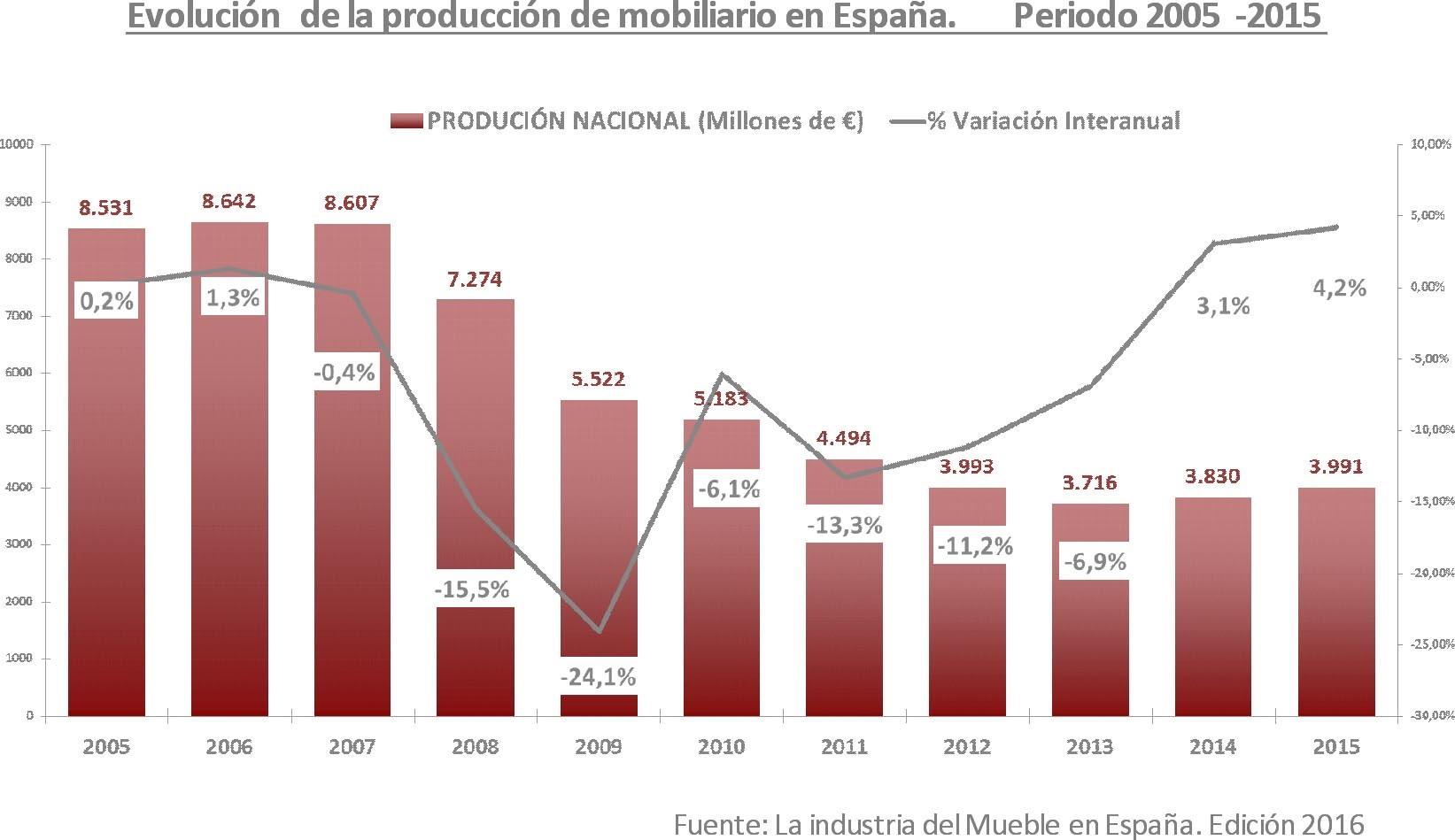 (Español) El sector español del mueble continúa aumentando su producción e inicia la creación de empleo
